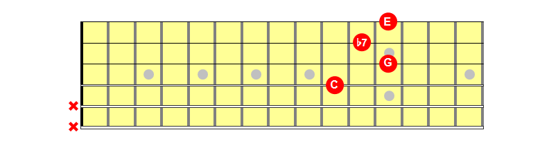 C7 Chord Caged D Shape